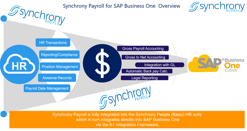 Synchrony global payroll 1